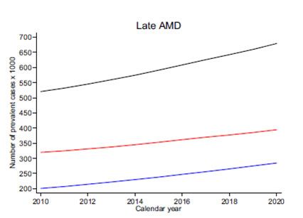 Incremento DMAE en UK durante 2010 y 2020