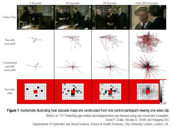 Mapas de deteccion de movimientos oculares